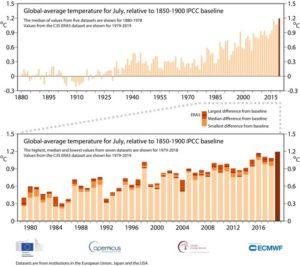 Η μέση θερμοκρασία για τον Ιούλιο σε σχέση με την τιμή αναφοράς 1850-1900